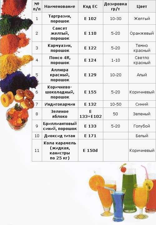 купить ароматизаторы для рыбалки в украине